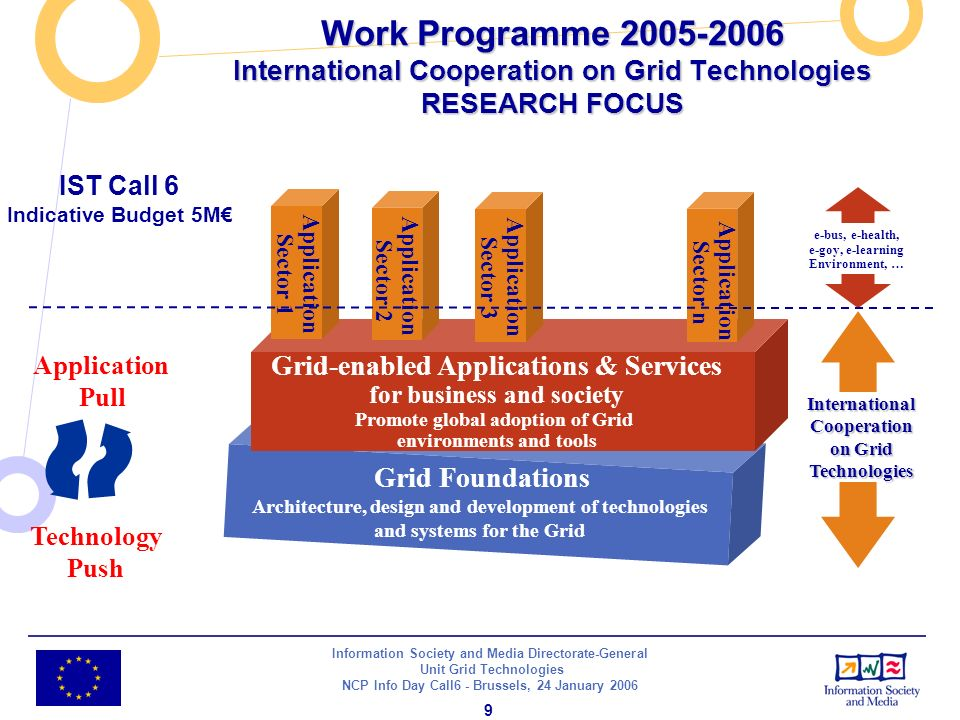 Information Society and Media Directorate-General Unit Grid Technologies NCP Info Day Call6 - Brussels, 24 January Work Programme International Cooperation on Grid Technologies RESEARCH FOCUS Application Pull Technology Push Grid Foundations Architecture, design and development of technologies and systems for the Grid Grid-enabled Applications & Services for business and society Promote global adoption of Grid environments and tools e-bus, e-health, e-goy, e-learning Environment, … International Cooperation on Grid Technologies Application Sector 3 Application Sector 2 Application Sector n Application Sector 1 IST Call 6 Indicative Budget 5M