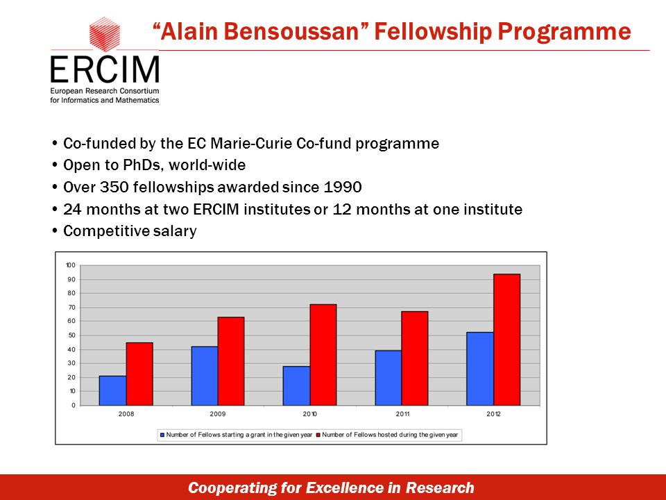 Cooperating for Excellence in Research Co-funded by the EC Marie-Curie Co-fund programme Open to PhDs, world-wide Over 350 fellowships awarded since 1990 24 months at two ERCIM institutes or 12 months at one institute Competitive salary Alain Bensoussan Fellowship Programme