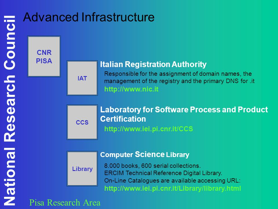 National Research Council Pisa Research Area Advanced Infrastructure CNR PISA IAT Italian Registration Authority Responsible for the assignment of domain names, the management of the registry and the primary DNS for.it http://www.nic.it CCS Laboratory for Software Process and Product Certification http://www.iei.pi.cnr.it/CCS Library Computer Science Library 8.000 books, 600 serial collections.
