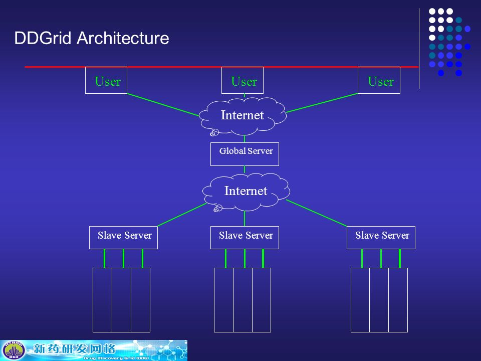 DDGrid Architecture Internet Global Server Slave Server User Internet Slave Server