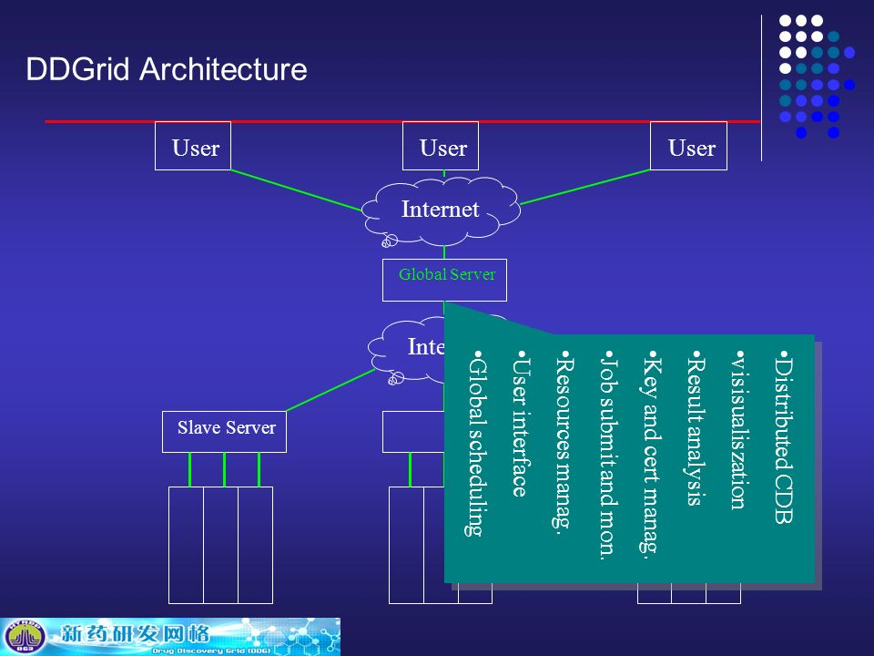 DDGrid Architecture Internet Global Server Slave Server User Internet User interface Resources manag.