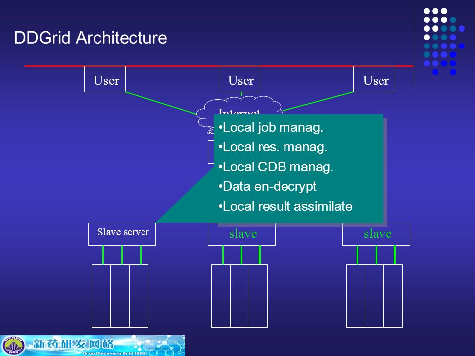 DDGrid Architecture Internet Slave server User Internet slave Local job manag.