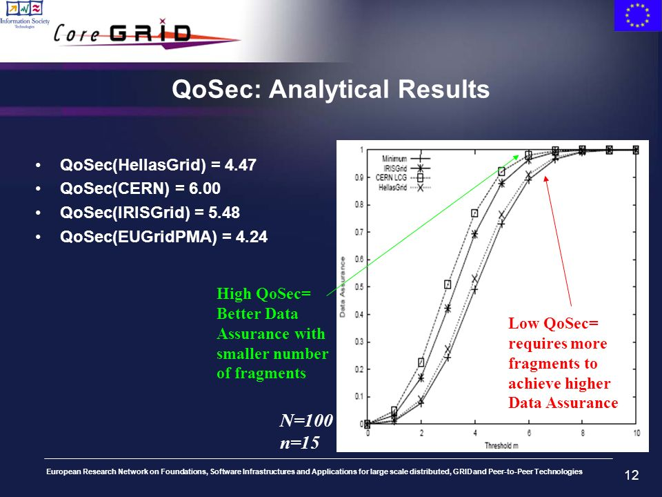 European Research Network on Foundations, Software Infrastructures and Applications for large scale distributed, GRID and Peer-to-Peer Technologies 12 QoSec: Analytical Results QoSec(HellasGrid) = 4.47 QoSec(CERN) = 6.00 QoSec(IRISGrid) = 5.48 QoSec(EUGridPMA) = 4.24 N=100 n=15 High QoSec= Better Data Assurance with smaller number of fragments Low QoSec= requires more fragments to achieve higher Data Assurance