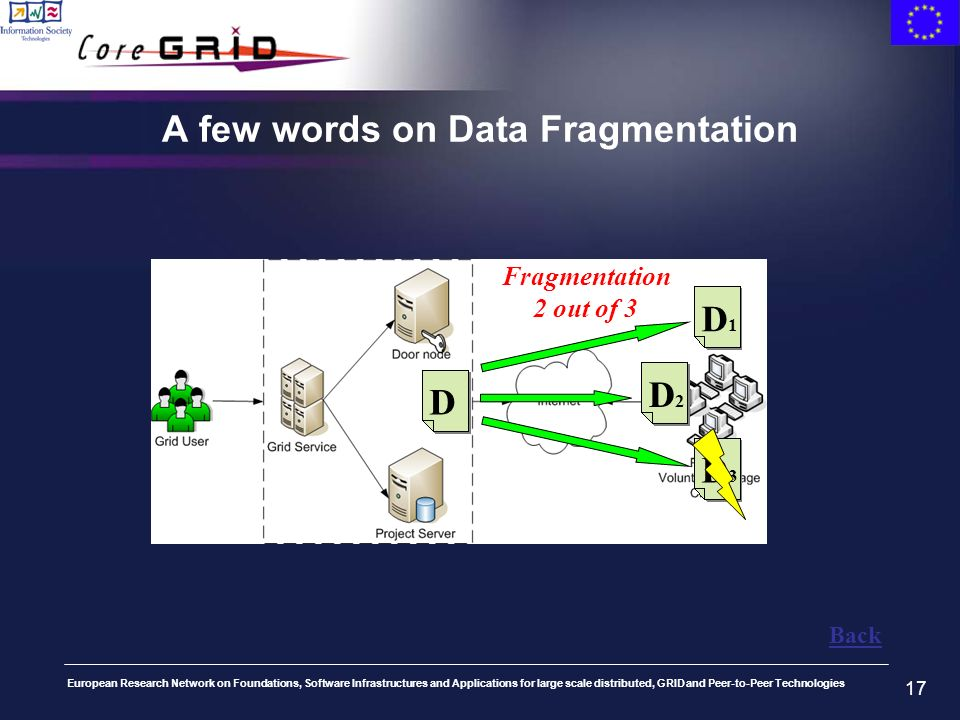 European Research Network on Foundations, Software Infrastructures and Applications for large scale distributed, GRID and Peer-to-Peer Technologies 17 A few words on Data Fragmentation DD2D2 D1D1 D3D3 Fragmentation 2 out of 3 Back