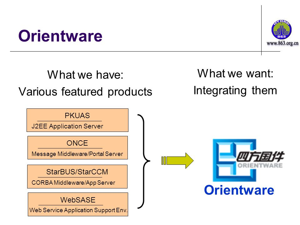 Orientware What we have: Various featured products PKUAS J2EE Application Server ONCE Message Middleware/Portal Server StarBUS/StarCCM CORBA Middleware/App Server WebSASE Web Service Application Support Env.