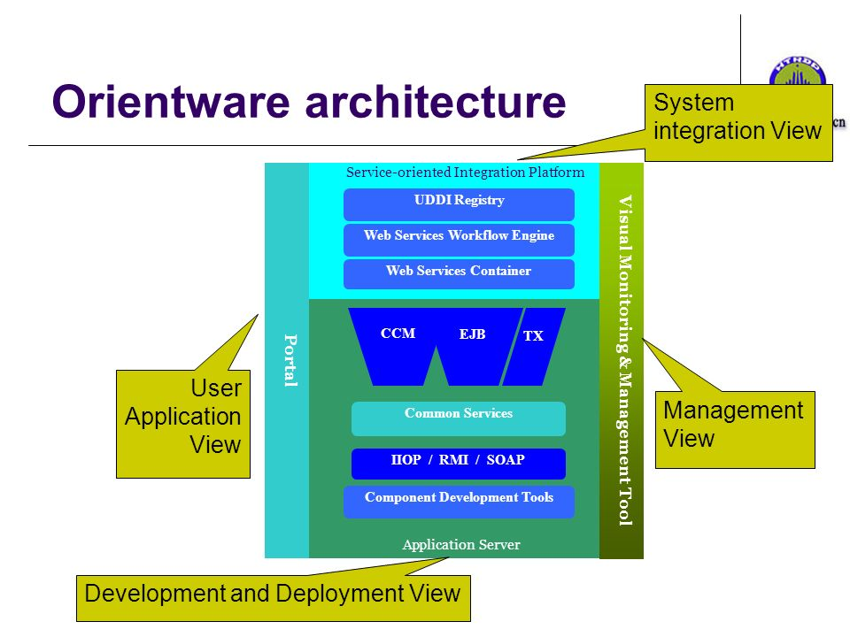 Orientware architecture Web Services Container Web Services Workflow Engine Service-oriented Integration Platform UDDI Registry IIOP / RMI / SOAP CCM EJB TX Common Services Application Server Component Development Tools Portal Visual Monitoring & Management Tool User Application View Development and Deployment View Management View System integration View