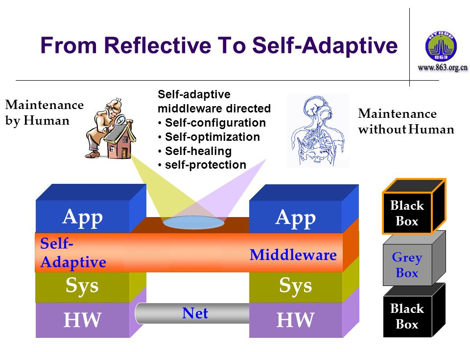 HW Sys Net HW Sys From Reflective To Self-Adaptive Middleware Maintenance without Human Maintenance by Human App Reflective Self- Adaptive Black Box Grey Box Black Box Self-adaptive middleware directed Self-configuration Self-optimization Self-healing self-protection