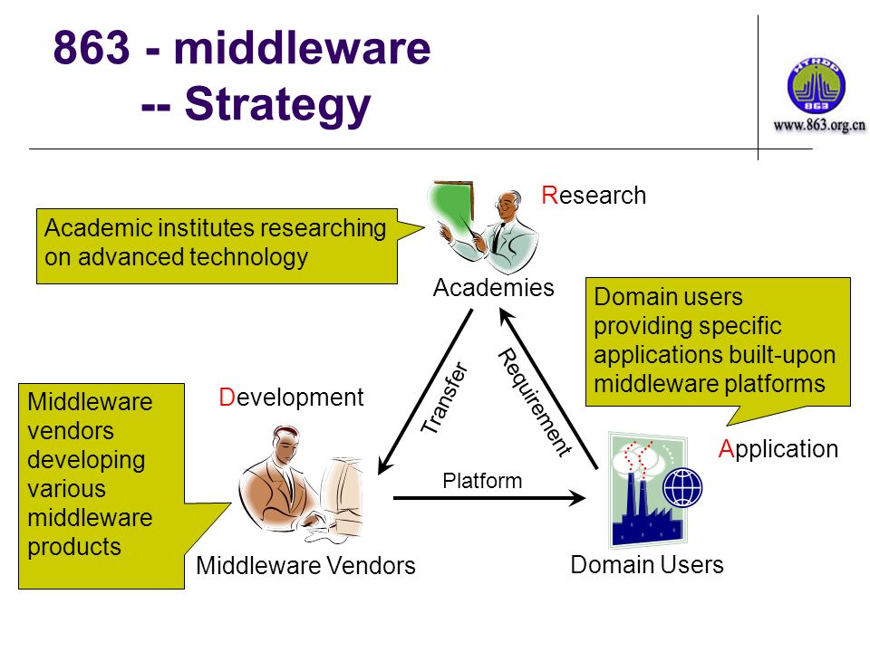 863 - middleware -- Strategy Research Middleware Vendors Application Academies Domain Users Development Academic institutes researching on advanced technology Middleware vendors developing various middleware products Transfer Requirement Platform Domain users providing specific applications built-upon middleware platforms