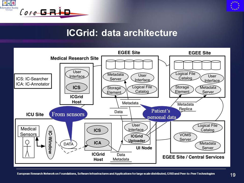 European Research Network on Foundations, Software Infrastructures and Applications for large scale distributed, GRID and Peer-to-Peer Technologies 19 ICGrid: data architecture From sensors Patients personal data
