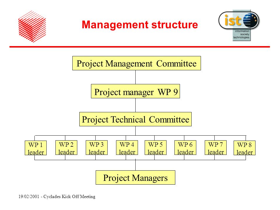 19/02/ Cyclades Kick Off Meeting Project Technical Committee Project Management Committee Project Managers Management structure WP 1 leader WP 8 leader Project manager WP 9 WP 2 leader WP 3 leader WP 4 leader WP 5 leader WP 6 leader WP 7 leader