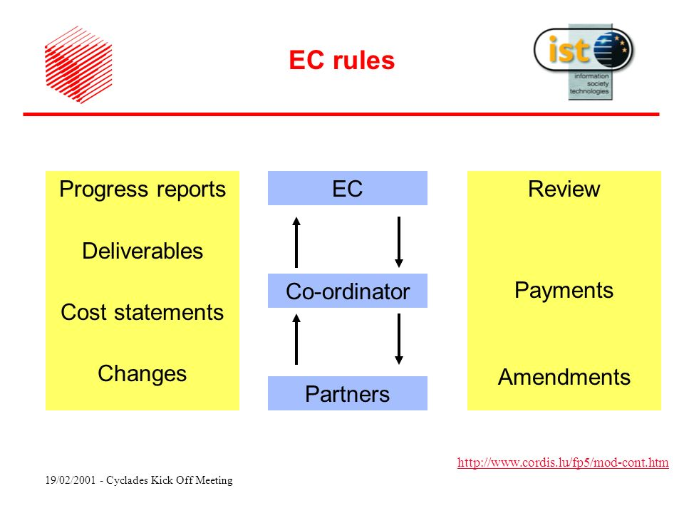 19/02/ Cyclades Kick Off Meeting EC Co-ordinator Partners Progress reports Deliverables Cost statements Changes Review Payments Amendments EC rules