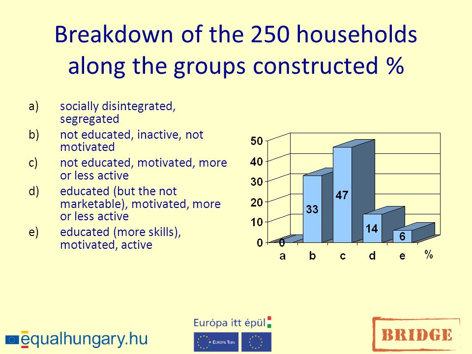 Breakdown of the 250 households along the groups constructed % a)socially disintegrated, segregated b)not educated, inactive, not motivated c)not educated, motivated, more or less active d)educated (but the not marketable), motivated, more or less active e)educated (more skills), motivated, active