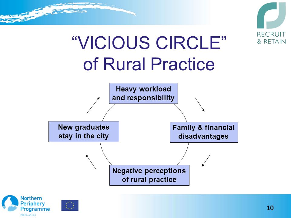 VICIOUS CIRCLE of Rural Practice Heavy workload and responsibility New graduates stay in the city Family & financial disadvantages Negative perceptions of rural practice 10