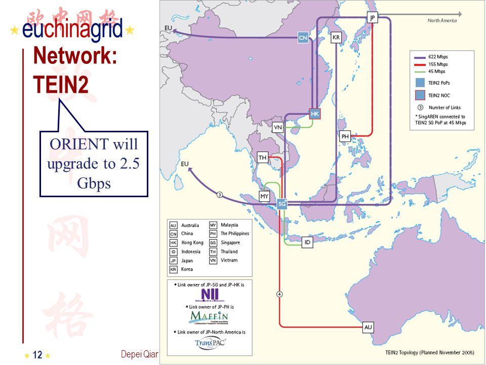 Depei Qian Third Grid@Asia workshop Seoul – 11-13 December 2006 12 Network: TEIN2 ORIENT will upgrade to 2.5 Gbps