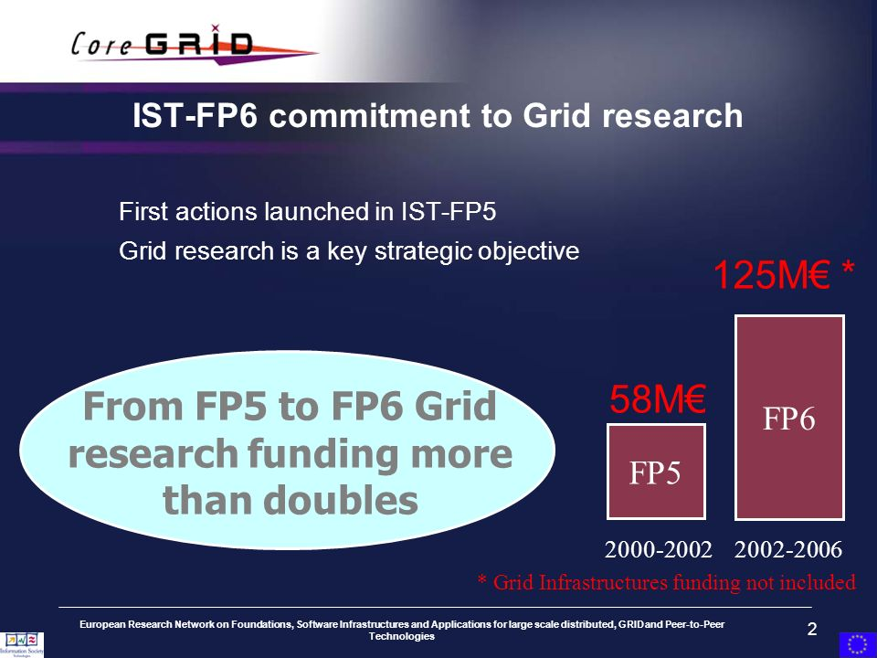 European Research Network on Foundations, Software Infrastructures and Applications for large scale distributed, GRID and Peer-to-Peer Technologies 2 IST-FP6 commitment to Grid research First actions launched in IST-FP5 Grid research is a key strategic objective 2000-2002 2002-2006 FP5 FP6 125M * 58M From FP5 to FP6 Grid research funding more than doubles * Grid Infrastructures funding not included