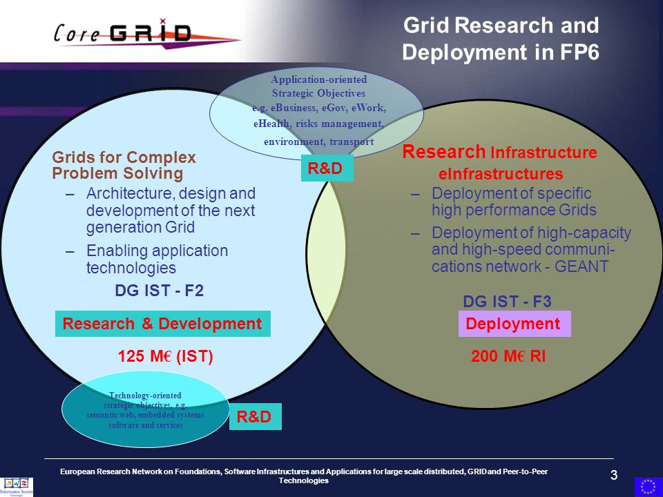European Research Network on Foundations, Software Infrastructures and Applications for large scale distributed, GRID and Peer-to-Peer Technologies 3 Grid Research and Deployment in FP6 Grids for Complex Problem Solving –Architecture, design and development of the next generation Grid –Enabling application technologies DG IST - F2 Research Infrastructure eInfrastructures –Deployment of specific high performance Grids –Deployment of high-capacity and high-speed communi- cations network - GEANT DG IST - F3 Research & DevelopmentDeployment Application-oriented Strategic Objectives e.g.