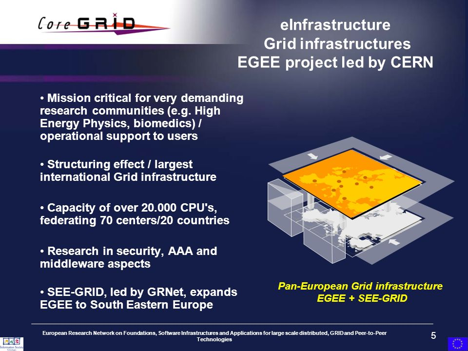 European Research Network on Foundations, Software Infrastructures and Applications for large scale distributed, GRID and Peer-to-Peer Technologies 5 eInfrastructure Grid infrastructures EGEE project led by CERN Pan-European Grid infrastructure EGEE + SEE-GRID Mission critical for very demanding research communities (e.g.
