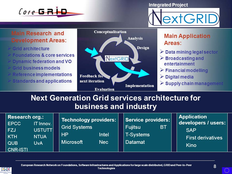 European Research Network on Foundations, Software Infrastructures and Applications for large scale distributed, GRID and Peer-to-Peer Technologies 8 Integrated Project Main Research and Development Areas: Grid architecture Foundations & core services Dynamic federation and VO Grid business models Reference implementations Standards and applications Next Generation Grid services architecture for business and industry Service providers: FujitsuBT T-Systems Datamat Application developers / users: SAP First derivatives Kino Technology providers: Grid Systems HPIntel MicrosoftNec Research org.: EPCCIT Innov.