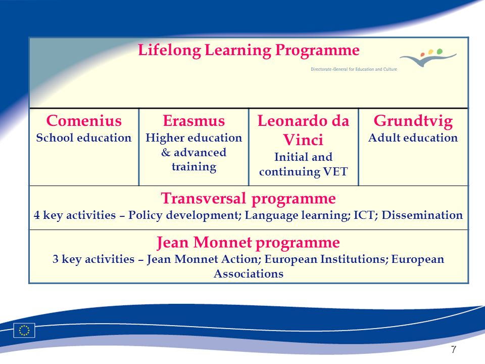 7 Lifelong Learning Programme Comenius School education Erasmus Higher education & advanced training Leonardo da Vinci Initial and continuing VET Grundtvig Adult education Transversal programme 4 key activities – Policy development; Language learning; ICT; Dissemination Jean Monnet programme 3 key activities – Jean Monnet Action; European Institutions; European Associations
