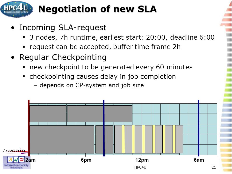 HPC4U21 Negotiation of new SLA Incoming SLA-request 3 nodes, 7h runtime, earliest start: 20:00, deadline 6:00 request can be accepted, buffer time frame 2h Regular Checkpointing new checkpoint to be generated every 60 minutes checkpointing causes delay in job completion –depends on CP-system and job size 12am6pm12pm6am
