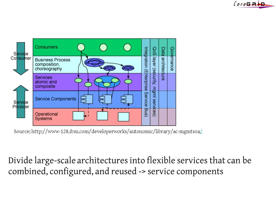 Source: http://www-128.ibm.com/developerworks/autonomic/library/ac-mgmtsoa// Divide large-scale architectures into flexible services that can be combined, configured, and reused -> service components