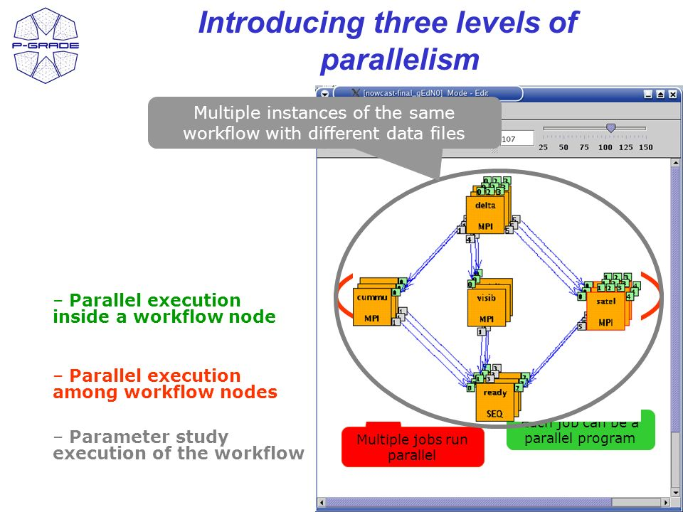 12 Introducing three levels of parallelism Each job can be a parallel program – Parallel execution inside a workflow node – Parallel execution among workflow nodes Multiple jobs run parallel – Parameter study execution of the workflow Multiple instances of the same workflow with different data files