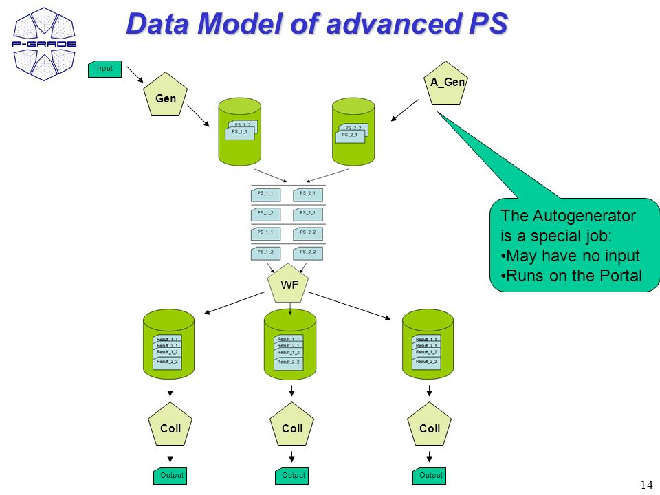 14 Data Model of advanced PS Gen A_Gen Input Coll Output Coll Output Coll Output The Autogenerator is a special job: May have no input Runs on the Portal