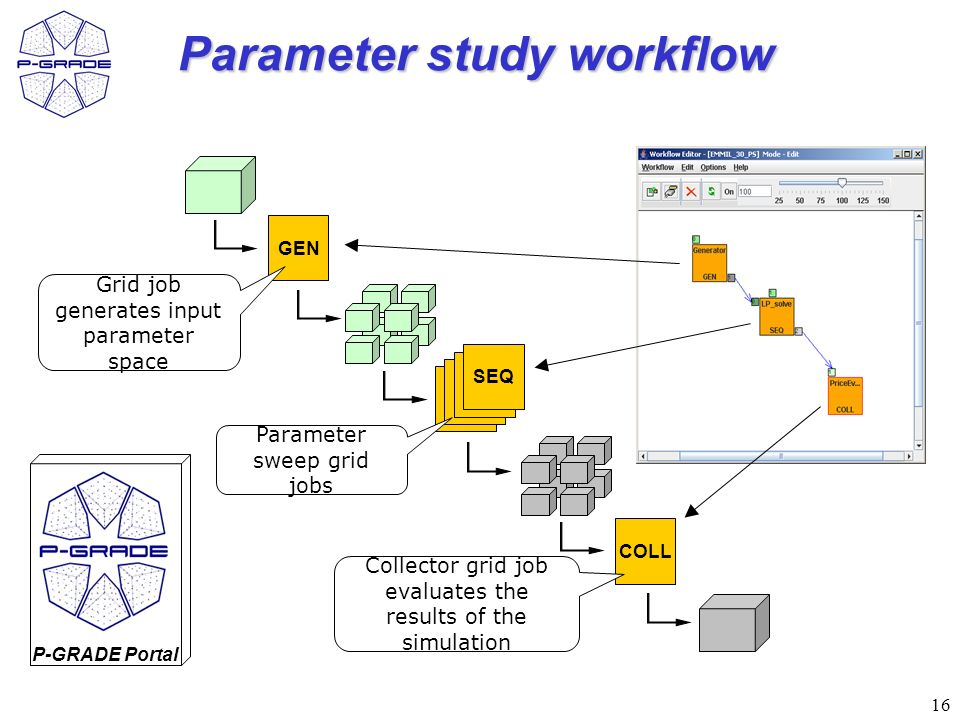 16 Parameter study workflow GEN SEQ COLL SEQ Parameter sweep grid jobs Grid job generates input parameter space Collector grid job evaluates the results of the simulation P-GRADE Portal