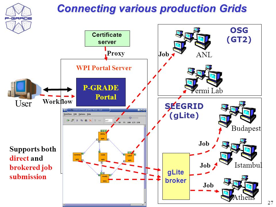 27 User P-GRADE Portal WPI Portal Server Connecting various production Grids gLite broker Certificate server Proxy Workflow ANL Fermi Lab OSG (GT2) SEEGRID (gLite) Job Budapest Istambul Athens Supports both direct and brokered job submission