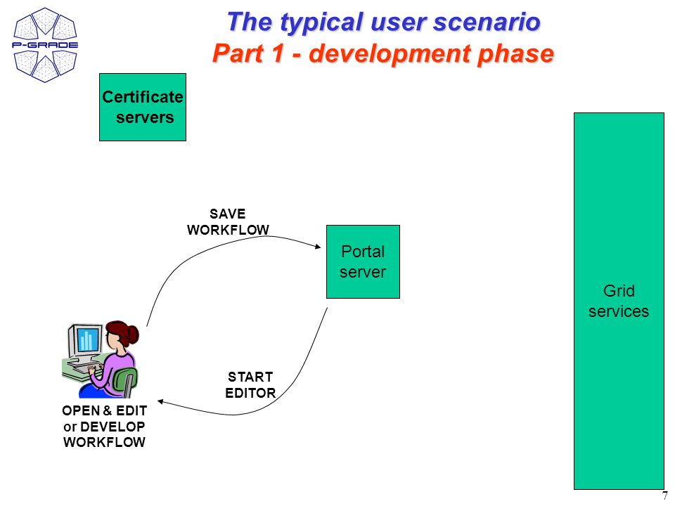 7 The typical user scenario Part 1 - development phase Certificate servers Portal server Grid services START EDITOR OPEN & EDIT or DEVELOP WORKFLOW SAVE WORKFLOW