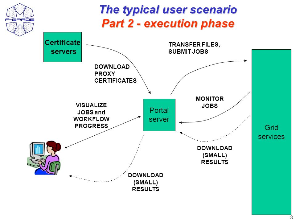 8 Certificate servers Portal server Grid services TRANSFER FILES, SUBMIT JOBS DOWNLOAD (SMALL) RESULTS The typical user scenario Part 2 - execution phase VISUALIZE JOBS and WORKFLOW PROGRESS MONITOR JOBS DOWNLOAD PROXY CERTIFICATES