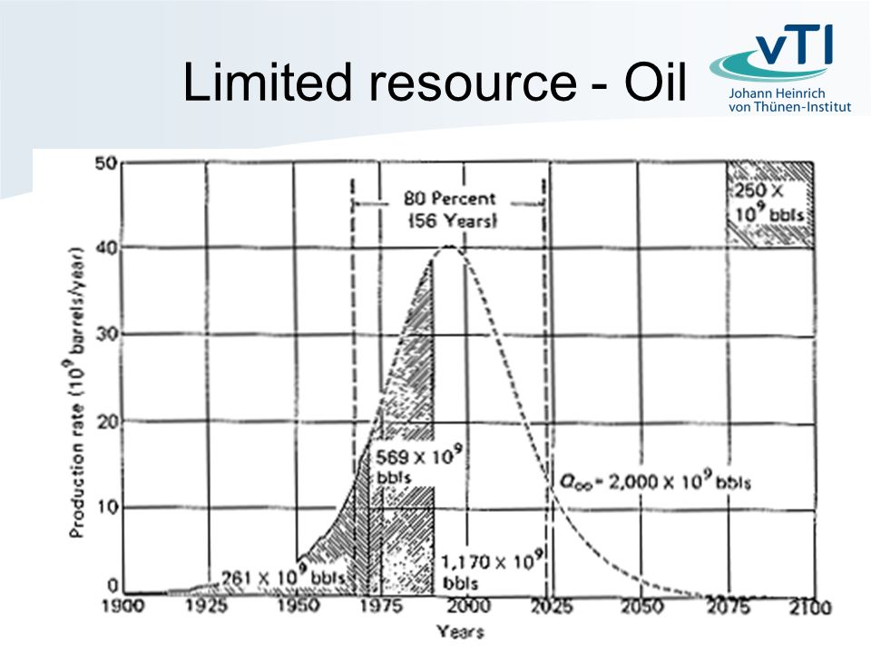 Limited resource - Oil