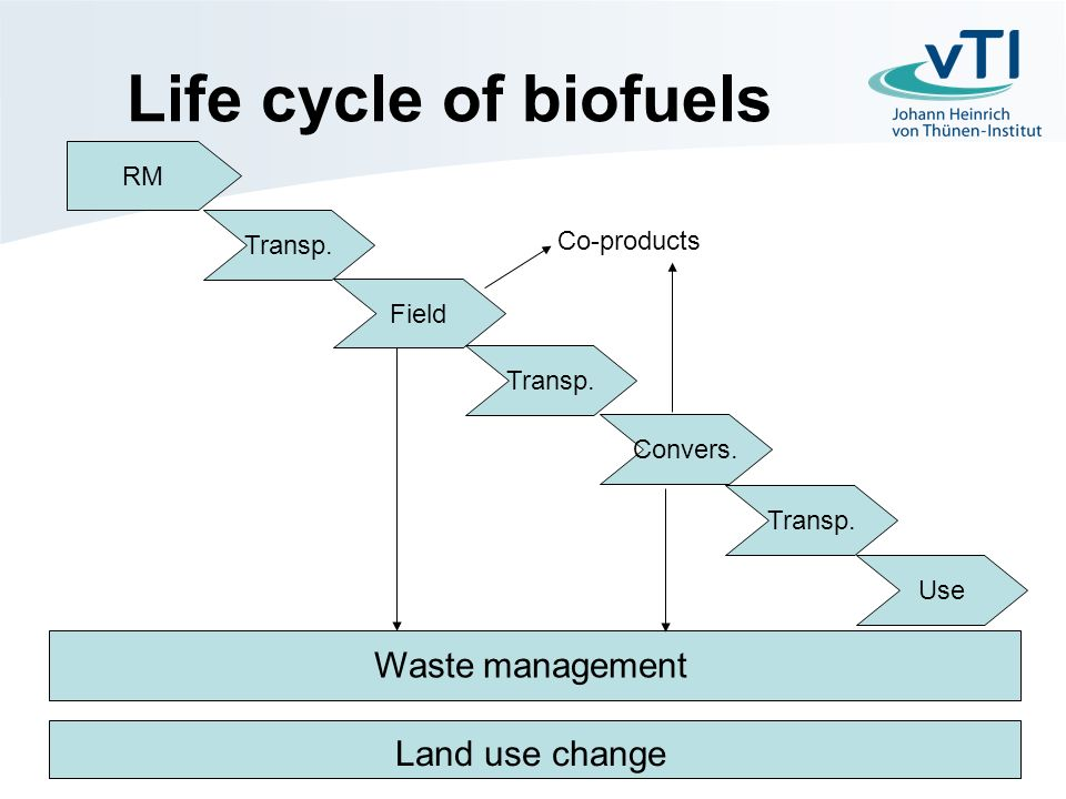 Life cycle of biofuels RM Transp. Field Transp. Convers.