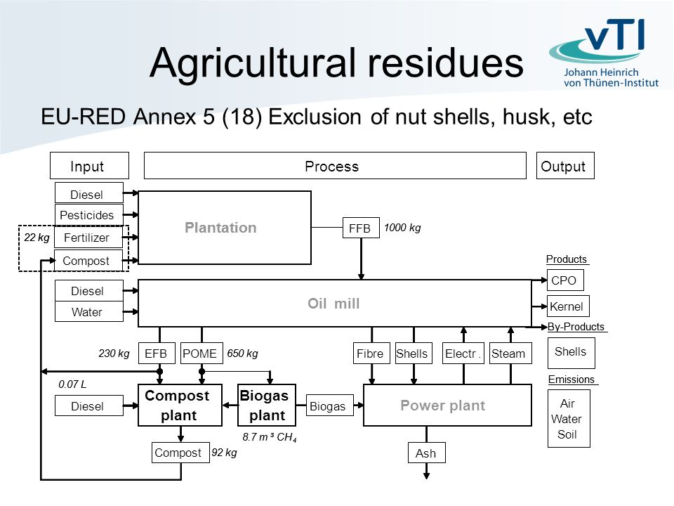 Agricultural residues EU-RED Annex 5 (18) Exclusion of nut shells, husk, etc Compost plant FFB InputProcess Diesel Water Biogas plant EFBPOME Power plant FibreShells Electr.