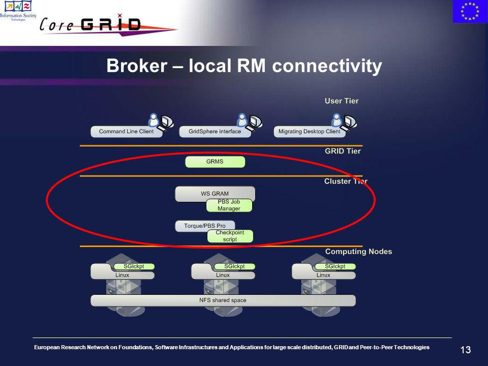 European Research Network on Foundations, Software Infrastructures and Applications for large scale distributed, GRID and Peer-to-Peer Technologies 13 Broker – local RM connectivity