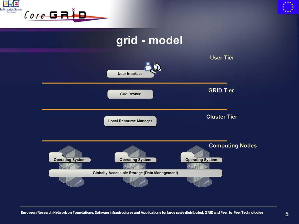European Research Network on Foundations, Software Infrastructures and Applications for large scale distributed, GRID and Peer-to-Peer Technologies 5 grid - model