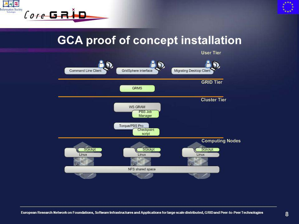 European Research Network on Foundations, Software Infrastructures and Applications for large scale distributed, GRID and Peer-to-Peer Technologies 8 GCA proof of concept installation