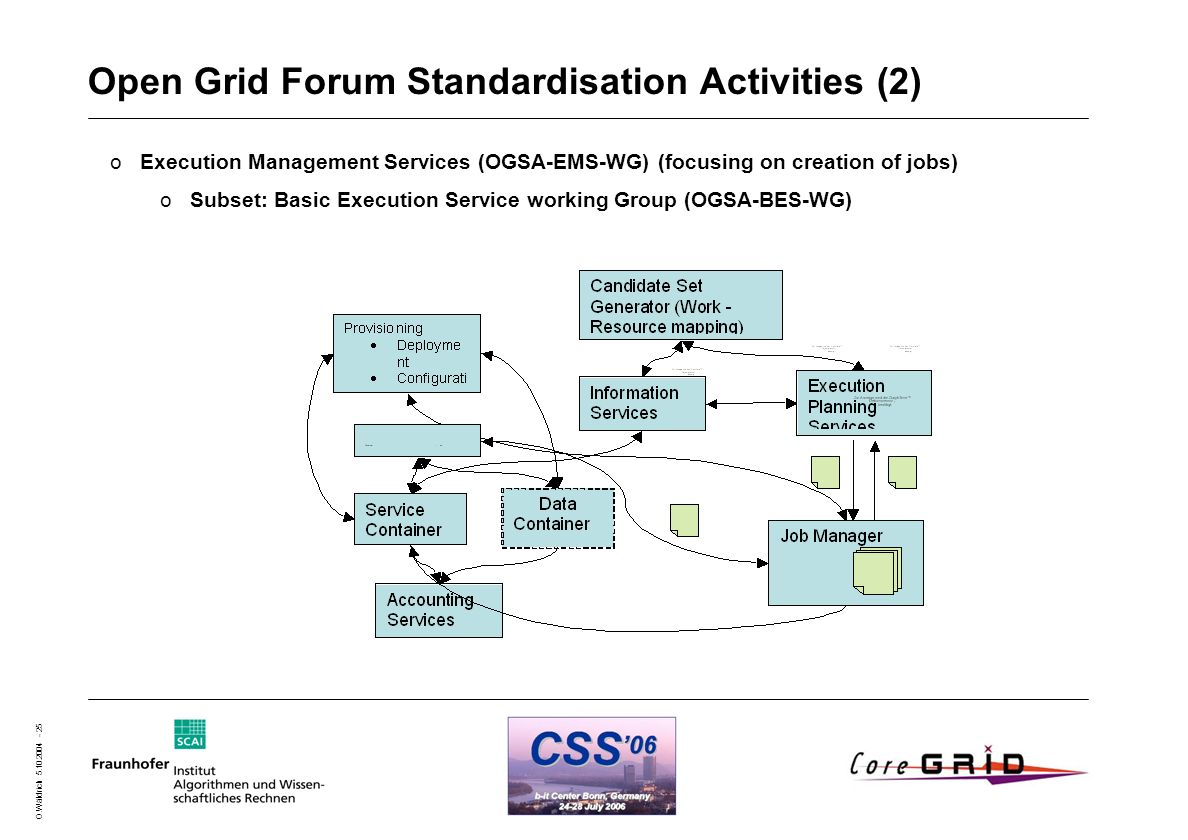 O.Wäldrich 5.10.2004 - 25 Open Grid Forum Standardisation Activities (2) oExecution Management Services (OGSA-EMS-WG) (focusing on creation of jobs) oSubset: Basic Execution Service working Group (OGSA-BES-WG)