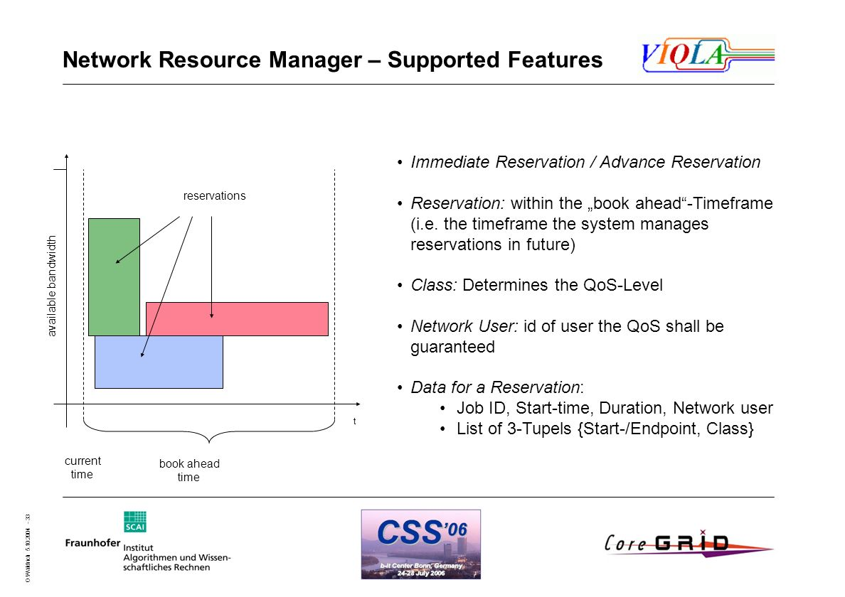 O.Wäldrich 5.10.2004 - 33 Network Resource Manager – Supported Features available bandwidth t book ahead time current time reservations Immediate Reservation / Advance Reservation Reservation: within the book ahead-Timeframe (i.e.