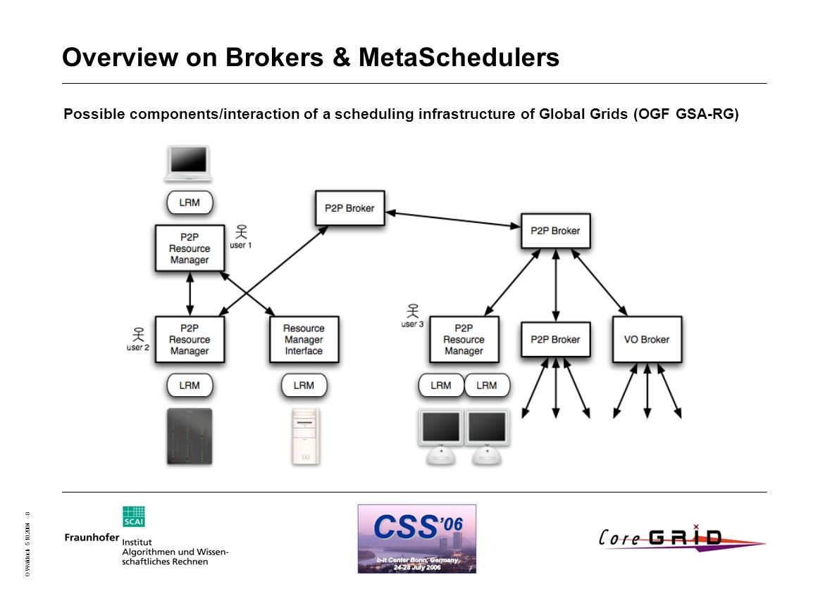 O.Wäldrich 5.10.2004 - 8 Overview on Brokers & MetaSchedulers Possible components/interaction of a scheduling infrastructure of Global Grids (OGF GSA-RG)