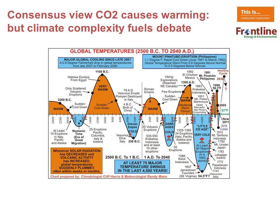 Consensus view CO2 causes warming: but climate complexity fuels debate
