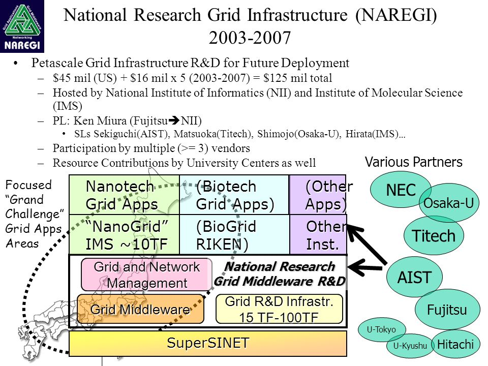 National Research Grid Infrastructure (NAREGI) 2003-2007 Petascale Grid Infrastructure R&D for Future Deployment –$45 mil (US) + $16 mil x 5 (2003-2007) = $125 mil total –Hosted by National Institute of Informatics (NII) and Institute of Molecular Science (IMS) –PL: Ken Miura (Fujitsu NII) SLs Sekiguchi(AIST), Matsuoka(Titech), Shimojo(Osaka-U), Hirata(IMS) … –Participation by multiple (>= 3) vendors –Resource Contributions by University Centers as well AIST Various Partners Grid Middleware SuperSINET Grid R&D Infrastr.