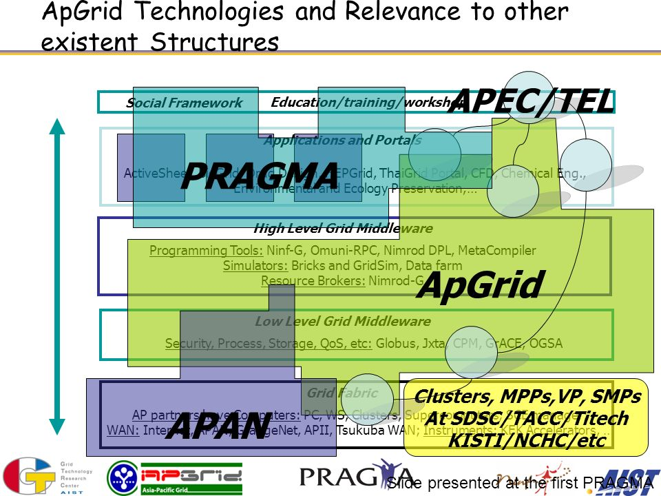 ApGrid Technologies and Relevance to other existent Structures Grid Fabric AP partners have Computers: PC, WS, Clusters, Supercomputers; SCE manager; WAN: Internet, APAN, GrangeNet, APII, Tsukuba WAN; Instruments: KEK Accelerators, … Low Level Grid Middleware Security, Process, Storage, QoS, etc: Globus, Jxta, CPM, GrACE, OGSA High Level Grid Middleware Programming Tools: Ninf-G, Omuni-RPC, Nimrod DPL, MetaCompiler Simulators: Bricks and GridSim, Data farm Resource Brokers: Nimrod-G Applications and Portals ActiveSheet, BioGrid, Drug Design, HEPGrid, ThaiGrid Portal, CFD, Chemical Eng., Environmental and Ecology Preservation,… Social Framework Clusters, MPPs,VP, SMPs At SDSC/TACC/Titech KISTI/NCHC/etc ApGrid APAN APEC/TEL Education/training/workshop PRAGMA Slide presented at the first PRAGMA