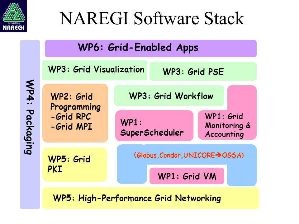 NAREGI Software Stack Tflops WP6: Grid-Enabled Apps WP3: Grid PSE WP3: Grid Workflow WP1: SuperScheduler WP1: Grid Monitoring & Accounting WP2: Grid Programming -Grid RPC -Grid MPI WP3: Grid Visualization WP1: Grid VM Globus,Condor,UNICORE OGSA) Globus,Condor,UNICORE OGSA) WP5: Grid PKI WP5: High-Performance Grid Networking WP4: Packaging