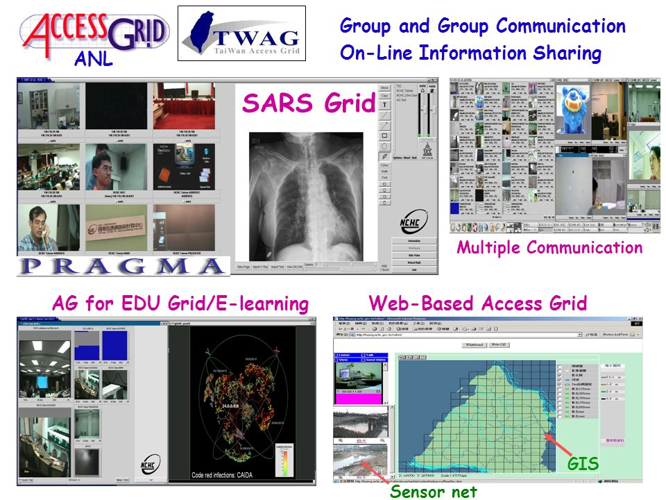 AG for EDU Grid/E-learning Group and Group Communication On-Line Information Sharing Multiple Communication SARS Grid ANL Web-Based Access Grid GIS Sensor net