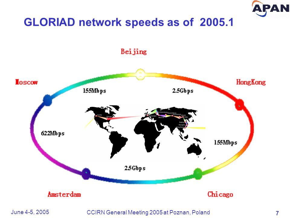 7 June 4-5, 2005 CCIRN General Meeting 2005 at Poznan, Poland GLORIAD network speeds as of 2005.1