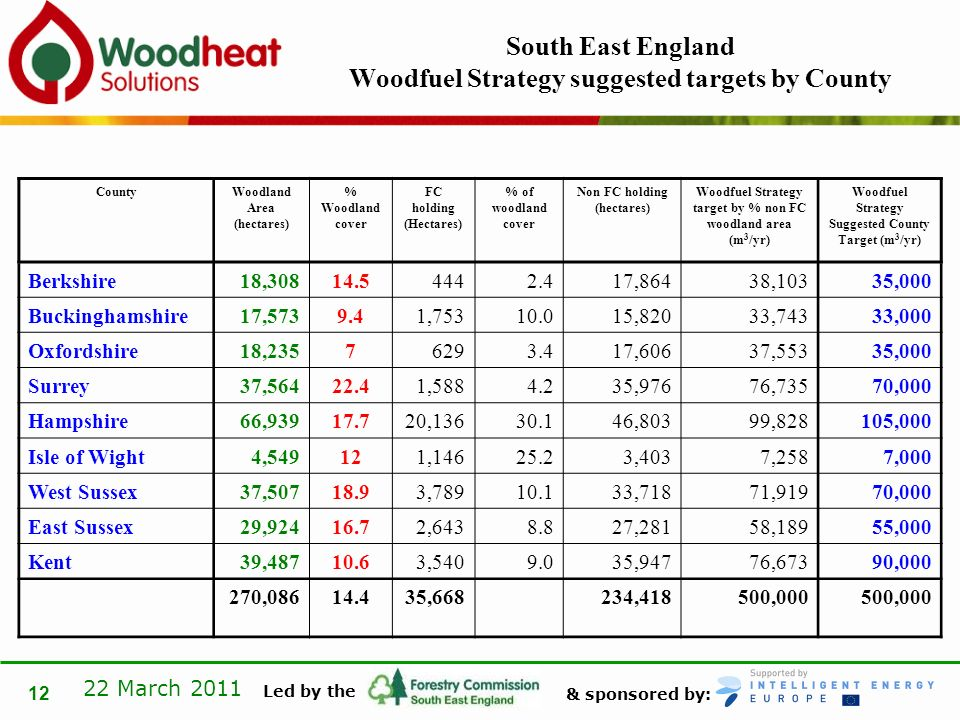 & sponsored by: Led by the 22 March 2011 12 South East England Woodfuel Strategy suggested targets by County CountyWoodland Area (hectares) % Woodland cover FC holding (Hectares) % of woodland cover Non FC holding (hectares) Woodfuel Strategy target by % non FC woodland area (m 3 /yr) Woodfuel Strategy Suggested County Target (m 3 /yr) Berkshire18,30814.54442.417,86438,10335,000 Buckinghamshire17,5739.41,75310.015,82033,74333,000 Oxfordshire18,23576293.417,60637,55335,000 Surrey37,56422.41,5884.235,97676,73570,000 Hampshire66,93917.720,13630.146,80399,828105,000 Isle of Wight4,549121,14625.23,4037,2587,000 West Sussex37,50718.93,78910.133,71871,91970,000 East Sussex29,92416.72,6438.827,28158,18955,000 Kent39,48710.63,5409.035,94776,67390,000 270,08614.435,668234,418500,000