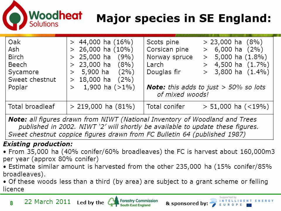 & sponsored by: Led by the 22 March 2011 8 Major species in SE England: Oak Ash Birch Beech Sycamore Sweet chestnut Poplar > 44,000 ha (16%) > 26,000 ha (10%) > 25,000 ha (9%) > 23,000 ha (8%) > 5,900 ha (2%) > 18,000 ha (2%) > 1,900 ha (>1%) Scots pine > 23,000 ha (8%) Corsican pine> 6,000 ha (2%) Norway spruce> 5,000 ha (1.8%) Larch> 4,500 ha (1.7%) Douglas fir> 3,800 ha (1.4%) Note: this adds to just > 50% so lots of mixed woods.