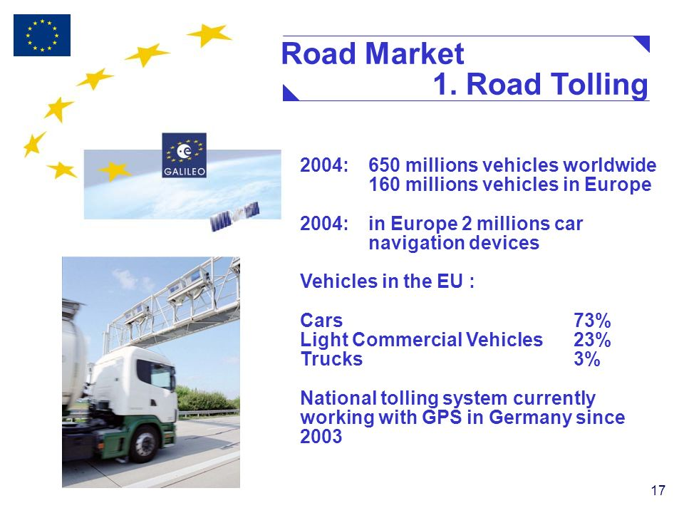 17 2004: 650 millions vehicles worldwide 160 millions vehicles in Europe 2004: in Europe 2 millions car navigation devices Vehicles in the EU : Cars73% Light Commercial Vehicles23% Trucks3% National tolling system currently working with GPS in Germany since 2003 Road Market 1.