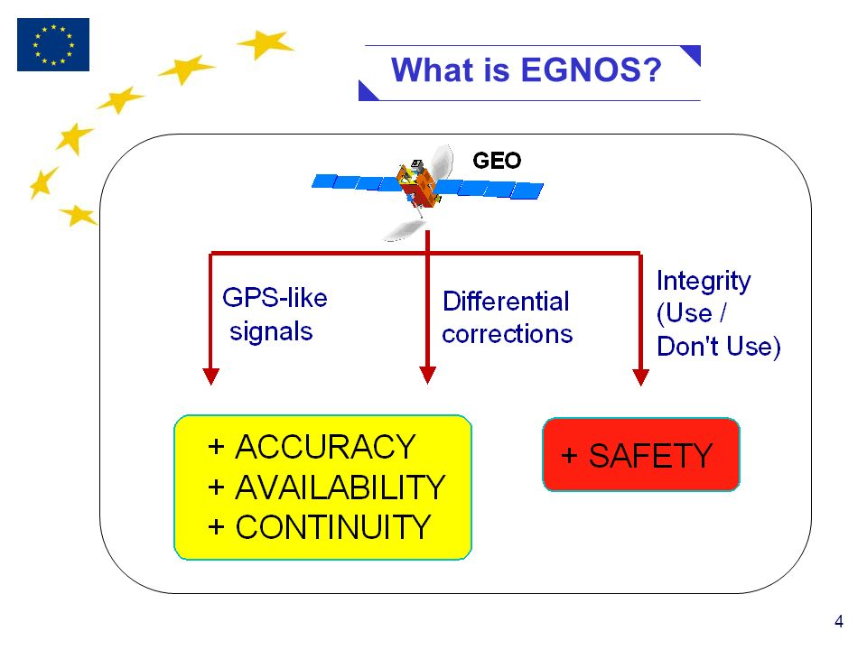 4 What is EGNOS